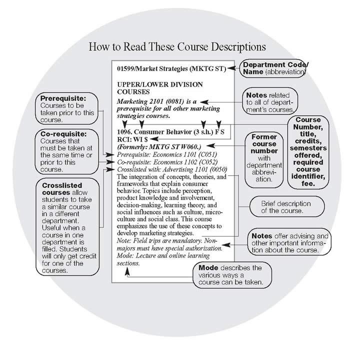 how to read the undergraduate course descriptions