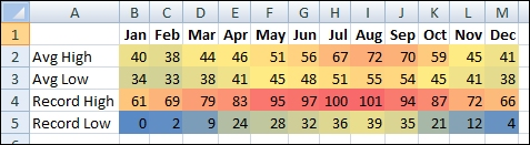Screenshot from Excel of example of conditional formatting
